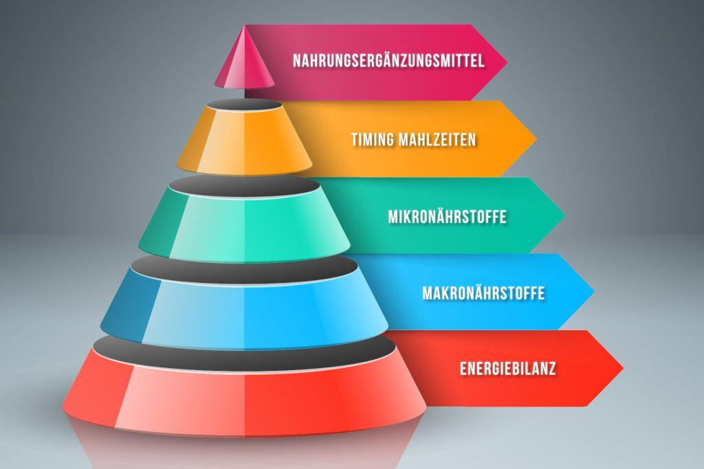 Top Figur mit 40 PLUS - Ernährungspyramide Fettabbau Muskelaufbau